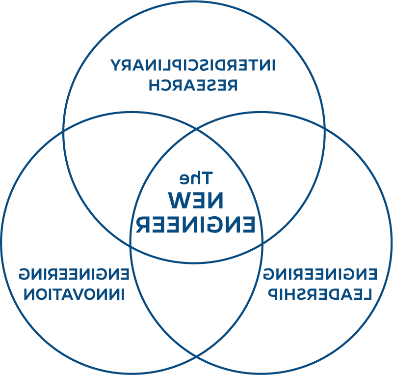 Venn diagram - Engineering 领导, Engineering 革新, 和 interdisciplinary research combine to create the New Engineer